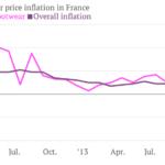 Inflación francia Ropa VS Resto
