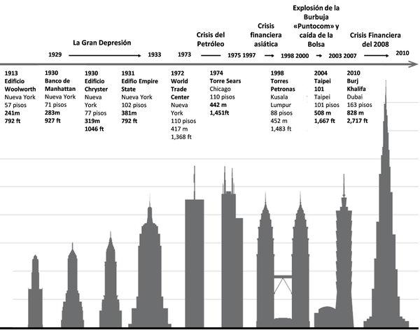 indicador rascacielos gran depresion