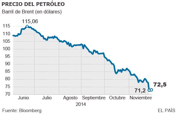 Consecuencias de la inacción de la OPEP ante caída de precio del crudo