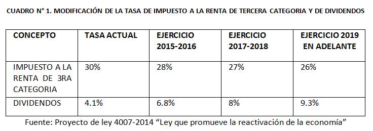 Reducción del Impuesto a la Renta de Tercera Categoría