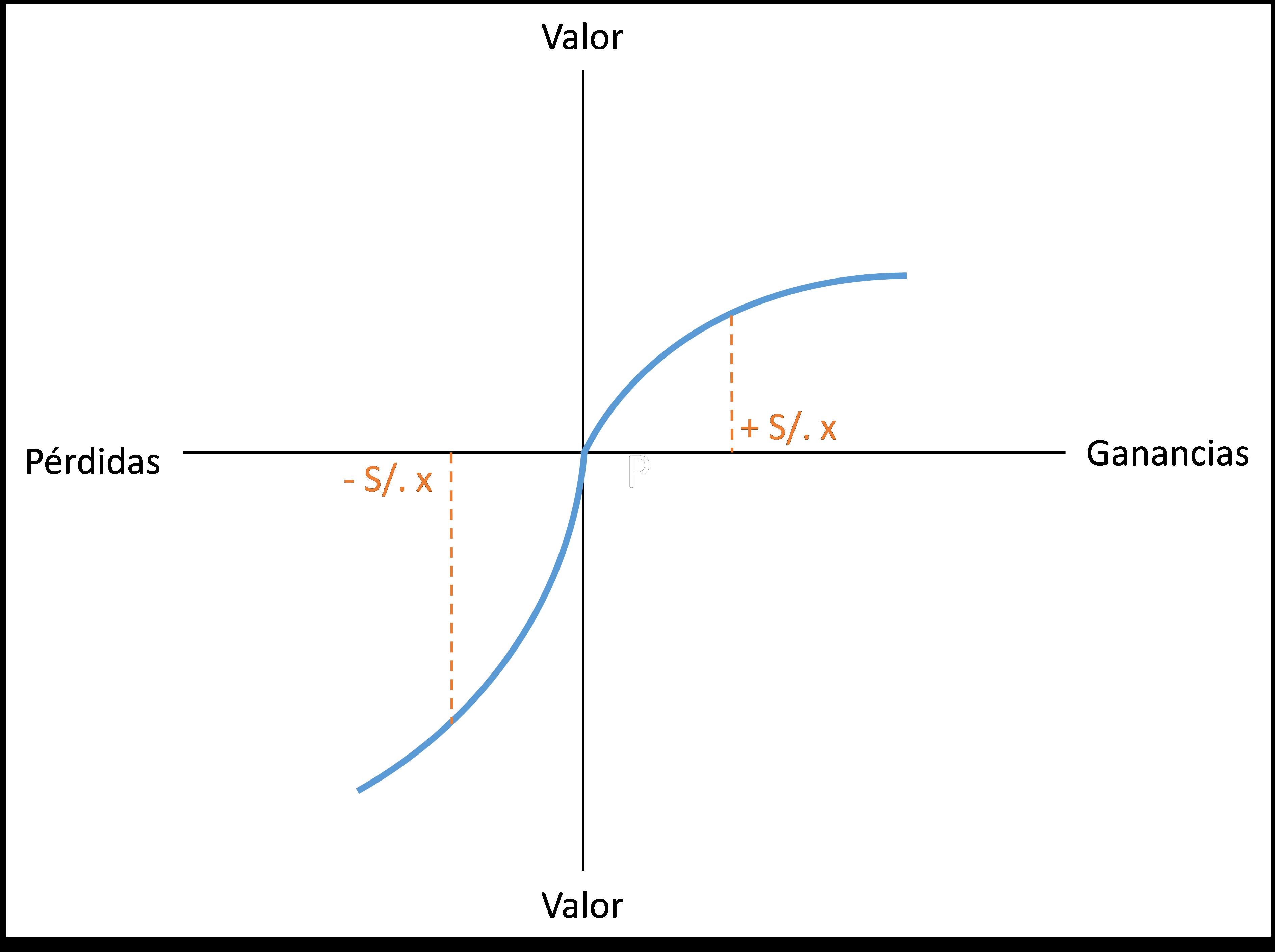 Una Introducción a La Economía del Comportamiento: La Aversión a las Pérdidas