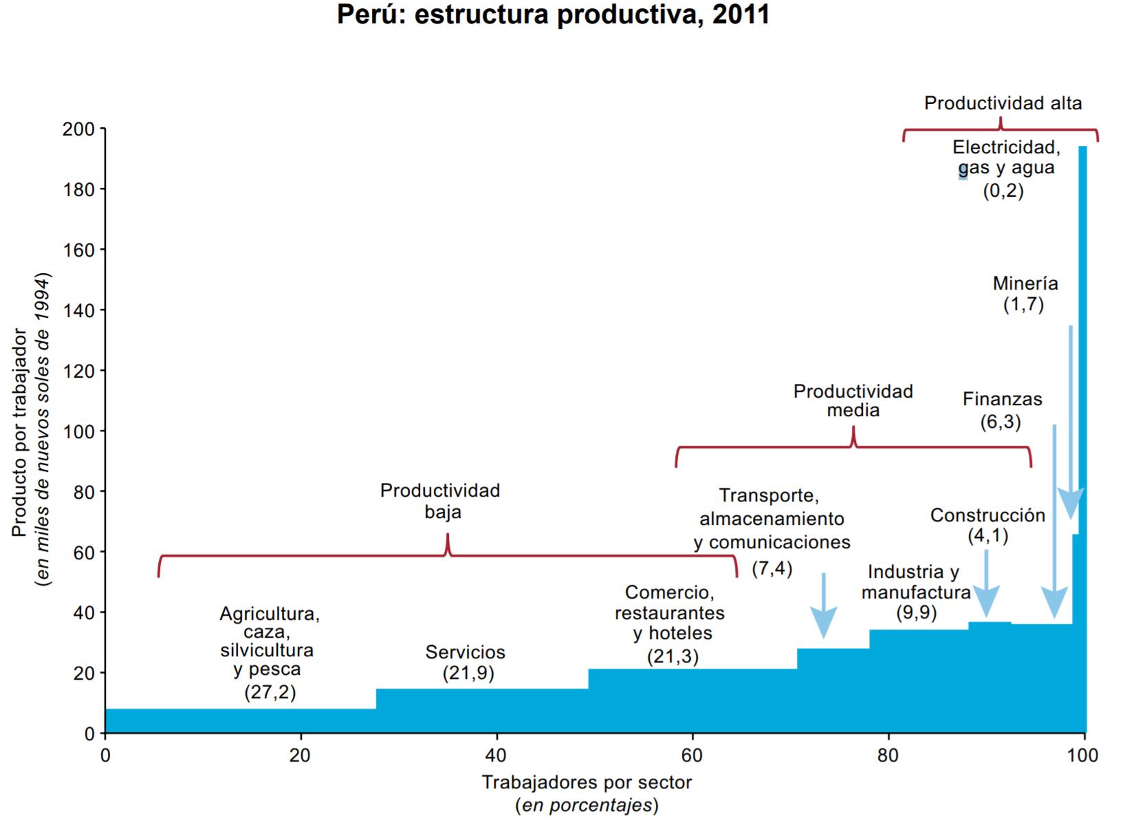 El Perú contemporáneo y las tendencias del capitalismo global: una vanguardia