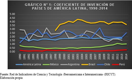 Gráfico 1: Coeficiente de invención de países de américa latina (1990-2014)
