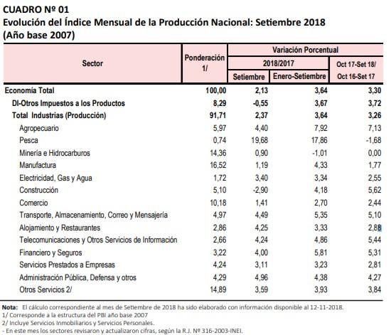 INEI: PBI creció 2,13% en septiembre