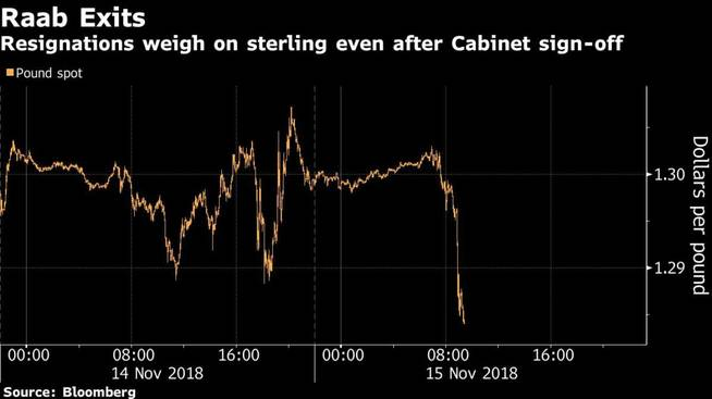 Brexit: El efecto de las dimisiones del gobierno de Theresa May en la economía británica
