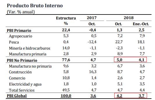 PBI creció 4,2% en octubre
