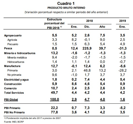 PBI creció 1,6% en enero