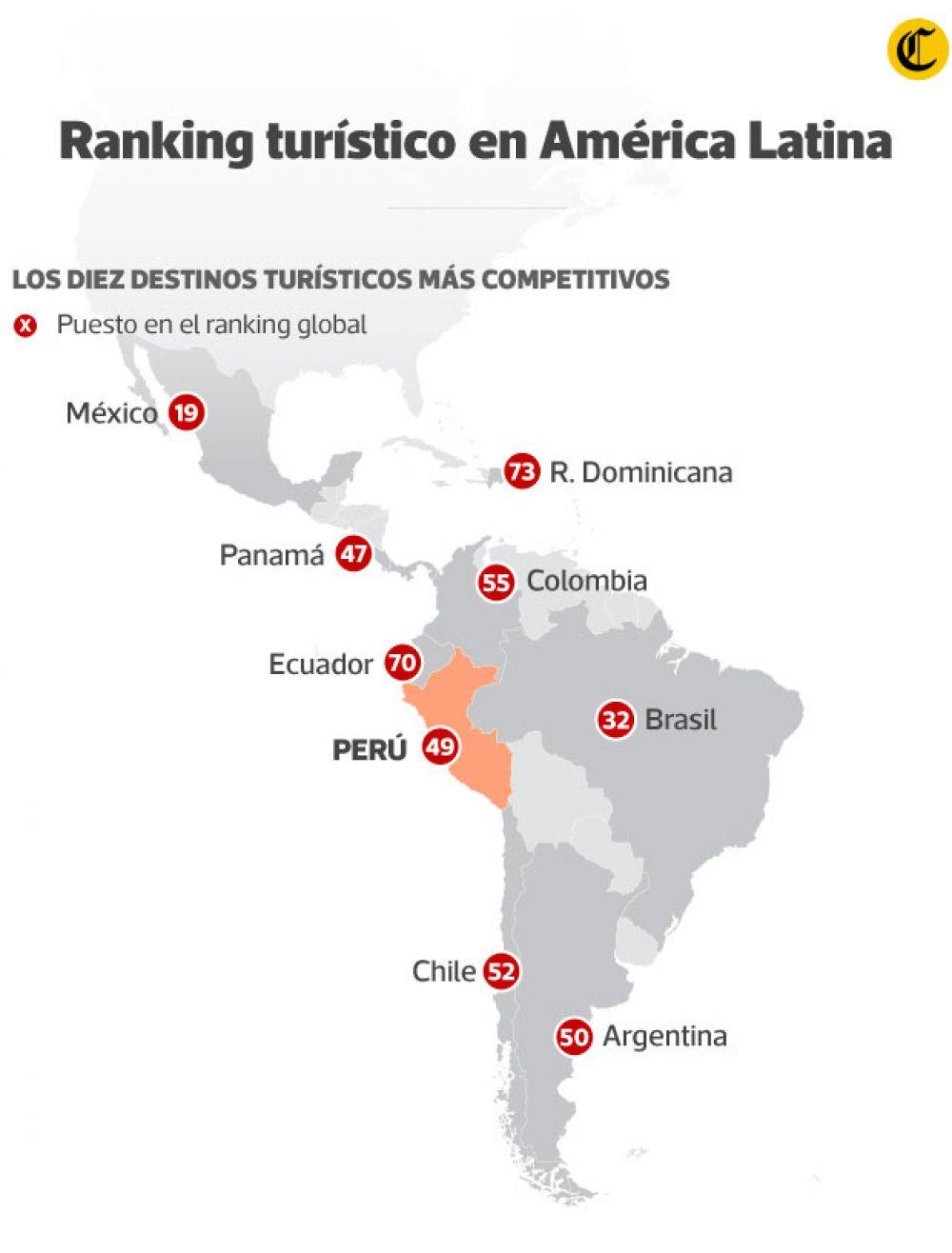 El turismo en el Perú y sus resultados positivos para la economía