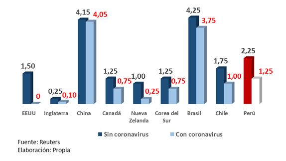 Recorte de tipos de interés para enfrentar al coronavirus en el Perú