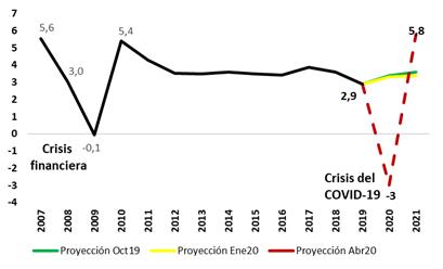 Fuente: FMI,World Economic Outlook