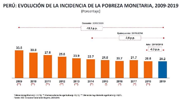 BCR prevé alza de pobreza a 27.4% para este año