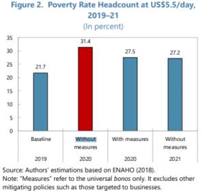 FMI Perú bono universal