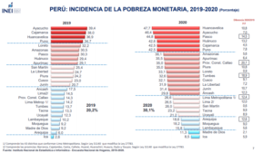 incidencia de la pobreza monetaria